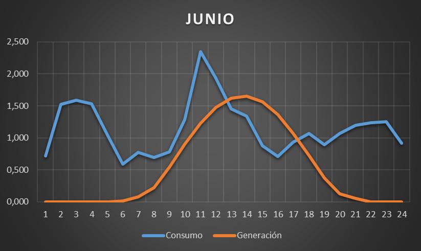 gráfica consumo generación